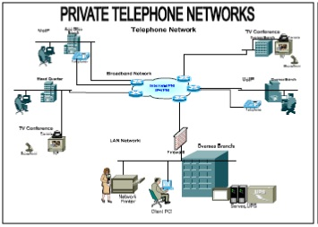 Naizak telecommunications products either legacy telephone tdm based networks or ip based telephone networks are available these can include the interface to the pstn and other global or publicscrutiny Images